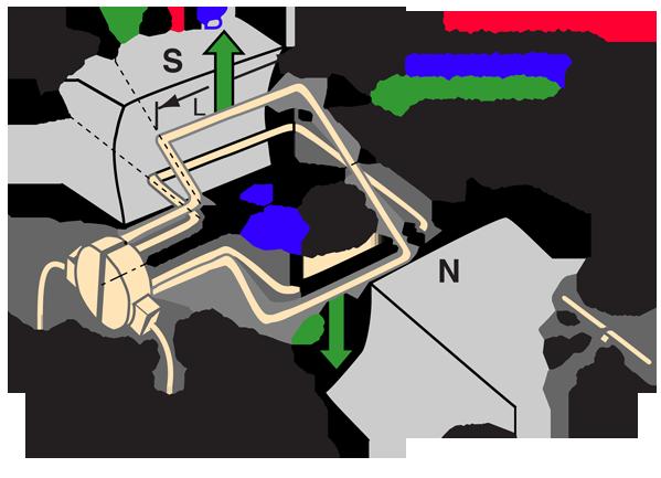 6f7dbebe866 Principio de Operación del Motor DC ...