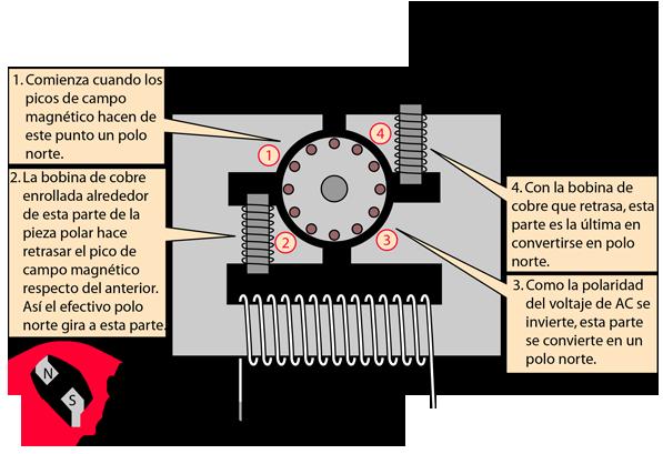 2718db745da Motor de Inducción Simple de AC