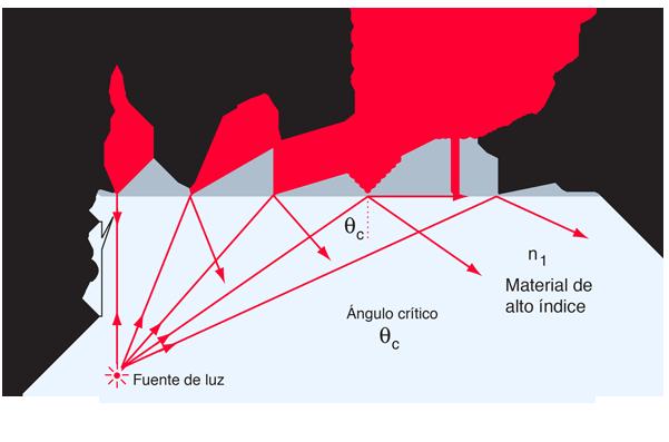 9c67fc57c6 La reflexión interna total es importante en la óptica de fibra y se emplea  en los prismas de polarización.